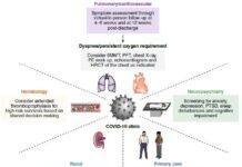 Approccio multidisciplinare nel trattamento del post-Covid
